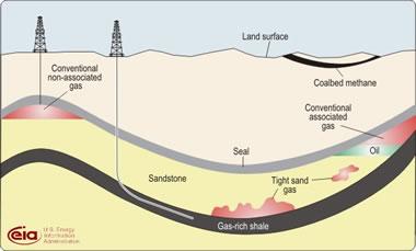 Shale Gas ( Kaya Doğalgazı) Enerji İhtiyacını Karşılayabilirmi?