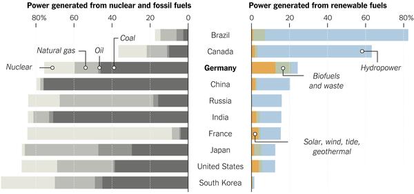 Dünya da yenilenebilir enerjinin oranı ne kadar?
